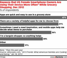 Mobile and Social Grab Spots in Moms' Grocery Carts #mobile #moms #pinterest #social #groceryshopping #CPG