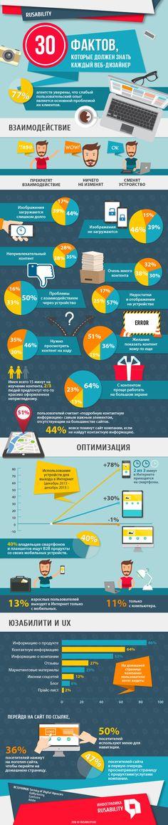UX, web, веб-дизайн, юзабилити, оптимизация, адаптация, креатив, визуализация, сайт, тренды, статистика, инфографика