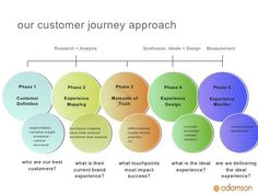 5 Critical Steps To Mapping Your Optimal Customer Journey