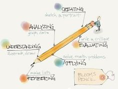 Bloom's Pencil - by Ovenell-Carter High School Classroom, English Classroom, Digital Technology, New Technology, Higher Order Thinking, Ministry Of Education, Technology Integration, Blended Learning, Tomorrow Will Be Better