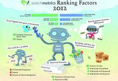 searchmetrics-ranking-factors-2012