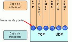 Puertos TCP, UDP, ICMP y su explicacion