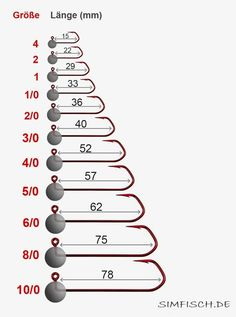 Jigkopf Größen Tabelle. Beispiel von VMC