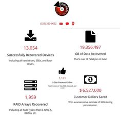 5 Reason why you should pick $300 Data Recovery! --- --- #StudioCity #300DollarDataRecovery #LosAngeles #Yelp #HardDrive #DataRecovery