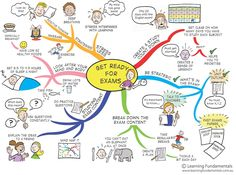The Study Skills Mind Map Poster Pack is a set of brightly coloured sized Mind Maps, Mind Map Art, Study Skills, Study Tips, Study Hacks, Student Life, Student Learning, Exams Tips, College Essay
