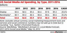 Display ads will still dominate mobile social ad spending.