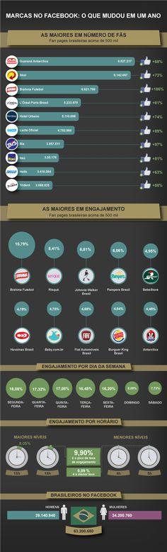 AS MARCAS CAMPEÃS NO FACEBOOK EM 2012  Conheça as empresas que mais cresceram em número de fãs e as que mais engajaram de janeiro a novembro deste ano, segundo dados do GraphMonitor