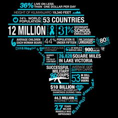 Africa in words: powerful infographic designed by Skyler Vander Molen for Global Peace Exchange. Global Peace Exchange is a student founded and run non-profit begun at Florida State University.