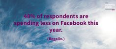 48% of respondents are spending less on Facebook this year