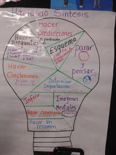 "anchor chart in Spanish for synthesizing- error here: should be ""determinar importancia"""