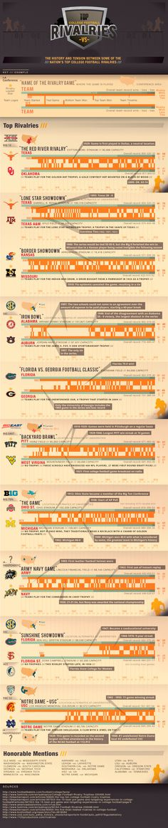 FansEdge Infographic - Ever wonder what college football rivals have been playing the longest? College football rivalry infographic on FansEdge answers all your questions about the best rivalry games in the NCAA history. http://www.fansedge.com/college-football-rivalries.aspx?social=pinterest_020212_infographics