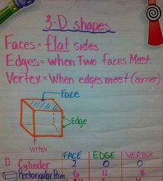 Math - 3d shapes anchor chart for school. education