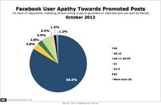 Less than 2 in 10 Facebook users are willing to pay for promoted posts