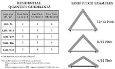 Imagen relacionada Roof Styles, Roof Pitch, Google Search