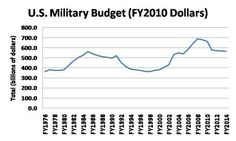 Considering how Obama's foreign policy is driven by a lack of money (i.e., sluggish #economy), one is reminded how the so-called 'Clinton surplus' of the 1990s was really 'Bush's peace dividend' - via http://ronaldgrey.com/2010/08/12/bushs-peace-dividend/