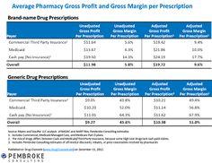 [ Drug Channels Pharmacy Profits Over The Generic Life ] - Best Free Home Design Idea & Inspiration Gross Margin, Digital Strategy, Pharmacy, Brand Names, Drugs, Digital Marketing, Channel, Life, Inspiration