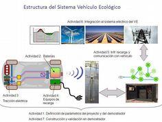vehiculo electrico - Buscar con Google