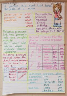 Take a closer look at this pronouns anchor chart. The website also includes fun ways to teach pronouns. by patrice Teaching Pronouns, Teaching Grammar, Teaching Reading, Teaching English, English Grammar, English Vocabulary, English Language Arts, Grammar Anchor Charts, Writing Anchor Charts