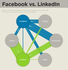 Talent acquisition at LinkedIn vs. Facebook. (spoiler: Facebook getting top pick among Valley talent)