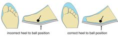 The importance of the heel to ball measure when fitting footwear- widest part of the foot in the widest part of the shoe.