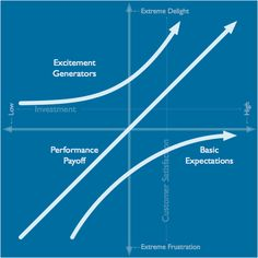 The Kano Model. Thank you to Eric Sheid for introducing me to this theory. Eric is also developing an online tool around this so stay tuned.