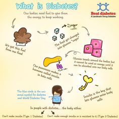 Diabetes explained http://gestationaldiabetesblog.com