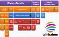 El Portal de Espartinas: ¿Dónde está Globalum?