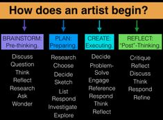Creating exploring learning experimenting expanding.  New ideas old ideas ideas somewhere in the middle:   One piece of art a day start to finish. (Bonus:  Lesson plan ideas and examples for Art Educators!) #behaviorplans #inspiring #art #classroom