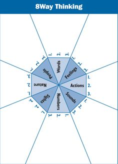 The 8Way Thinking strategy | Inquire Within- a graphic organizer inspired by Multiple Intelligences Theory