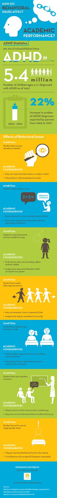 How Do Behavioral Issues Affect Academic Performance [INFOGRAPHIC] #academic#performance