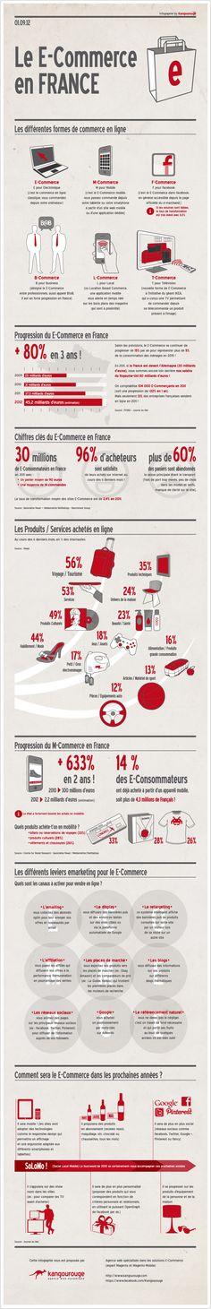 E-commerce : Chiffres clés en France // eCommerce en Francia #infografia (repinned by @ricardollera)