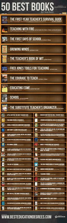 50 Best Books for Teachers. This is a pretty awesome list. Covers everything from subbing, first year teaching, to how to talk to kids