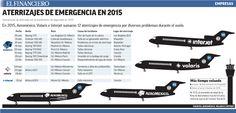 Aeroméxico lidera el número de aterrizajes de emergencia en el 2015. 26/01/2016
