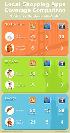 Local Shopping Apps Coverage Comparison