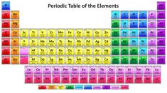 Color coded periodic table periodic table infoplease heres a colorful periodic table with all 118 element names and symbols you can download or print its hd so it looks great big and resizes cleanly urtaz Image collections