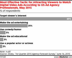Most Effective Tactic for Attracting Viewers to Watch Digital Video Ads According to US Ad Agency Professionals, May 2015 (% of respondents)