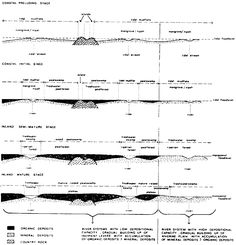 a black and white illustration of a cross section of fresh water