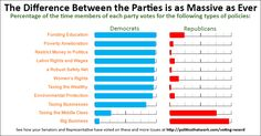 Summary of the voting history of Democratic and Republican legislators in key policy areas