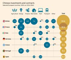 Chinese investment and contracts