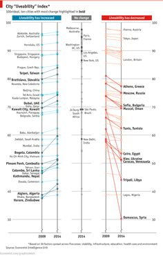 """Good use of bump chart from the Economist to present changes in """"liveability index."""" Note the sad decline of Damascus, Syria. http://www.economist.com/blogs/graphicdetail/2014/08/daily-chart-13"""