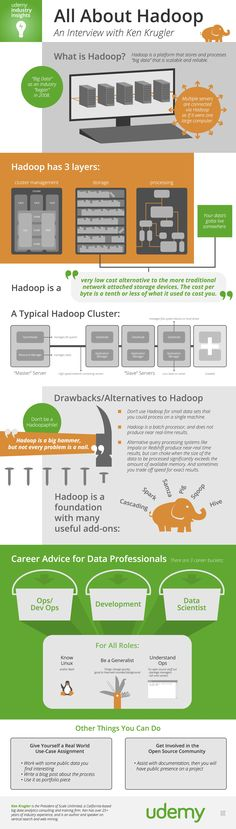 What is Hadoop? Great Infographics Explains How it Works – Data Science Central