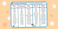 Fronted Adverbials Word Mat - fronted adverbials, word mat, mat
