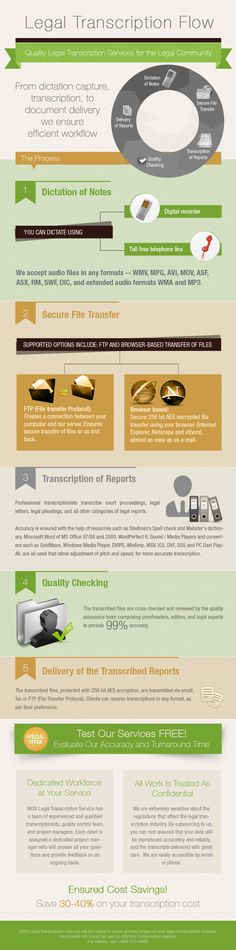 Legal transcription flow infographics – A pictorial representation of legal transcription process
