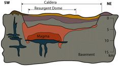 Supervolcano  This cross-section demonstrates how magma is distributed under a caldera. Similar calderas are located on the map above.
