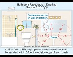 Bathroom Lighting Electrical Code basic household circuit | breaker box and sub panel and home