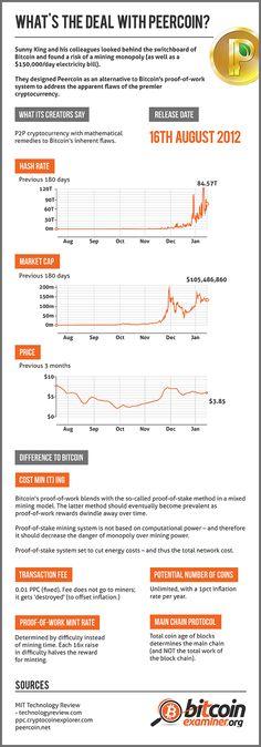 peercoin la bitcoin)