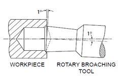 How rotary broaching works Engineering Tools, Milling Machine, Metal Fabrication, Lathe, Tool Design, Rotary, Metal Working, It Works, Workshop