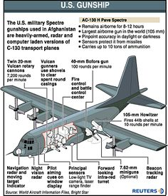 Ac-130 Gunship Computer - Yahoo Image Search Results