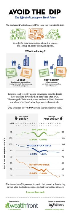 Effect of Post-IPO Lockup on Tech Stock Price