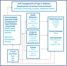 type ii diabetes symptoms and treatment essay The pathophysiology of diabetes mellitus type 2 with a description of some of the common presenting symptoms of polyuria, polydipsia and polyphagia explore the importance of incorporating the 5 components of managing the disease and discuss why the indigenous population are more than 34 times more likely to be affected than non-indigenous .